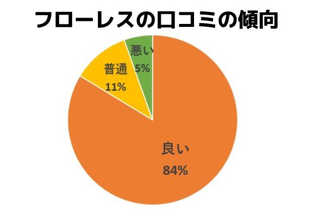 フローレスの口コミの傾向/良い:84%/普通:11%/悪い:5%