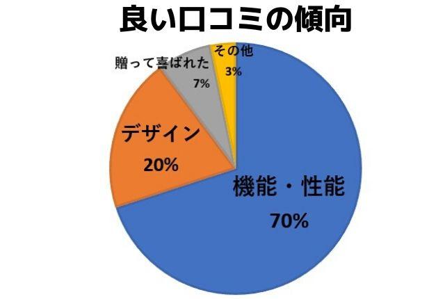 良い口コミの傾向/機能・性能:70%/デザイン:20%/贈って喜ばれた:7%/その他:3%