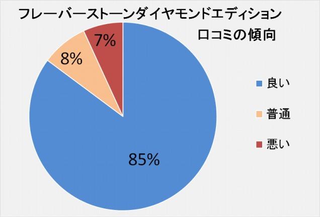 フレーバーストーンダイヤモンドエディション口コミの傾向「良い:85%」「普通:8%」「悪い:7%」