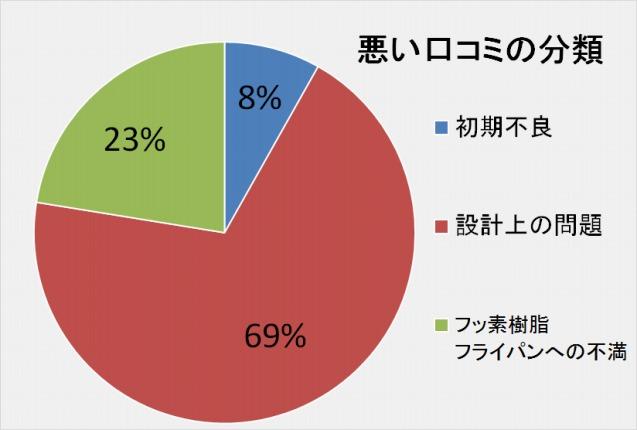 フレーバーストーンダイヤモンドエディション悪い口コミの分類「初期不良:8%」「設計上の問題:69%」「フッ素樹脂フライパンへの不満:23%」