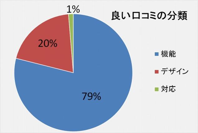 フレーバーストーンダイヤモンドエディション良い口コミの分類「機能:79%」「デザイン:20%」「カスタマーサービスセンターの対応:1%」