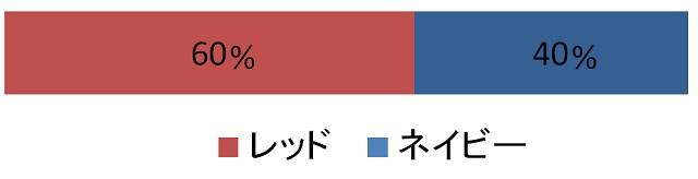 フレーバーストーンダイヤモンドエディションみんなの選んでいる色「レッド:60%」「ネイビー:40%」