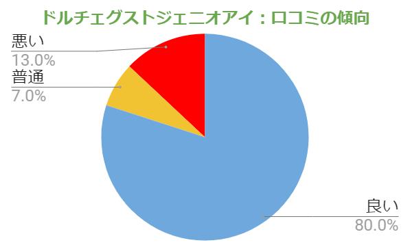 ドルチェグストの口コミの傾向「良い評価:80%」「普通の評価:7%」「悪い評価:13%」