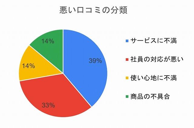 悪い口コミの分類「サービスに不満39%」「社員の対応が悪い33%」「使い心地に不満14%」「商品の不具合14%」