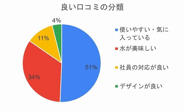 コスモウォーターの良い口コミの分類は「使いやすい・気に入っている」が51%「水が美味しい」が34%「対応が良い」が11%「デザインが良い」が4%ありました。