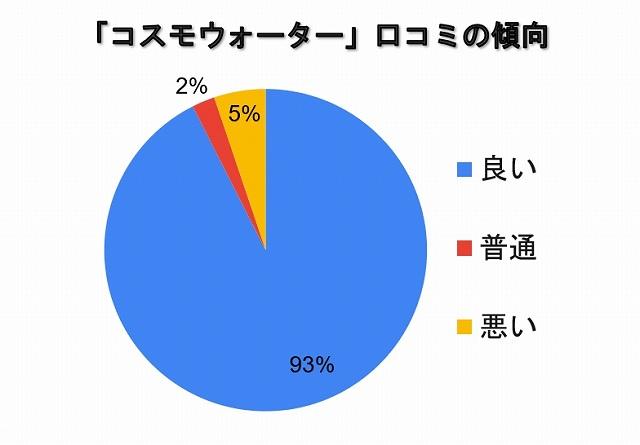コスモウォーターの口コミの傾向「良い:93%」「普通:2%」「悪い:5%」