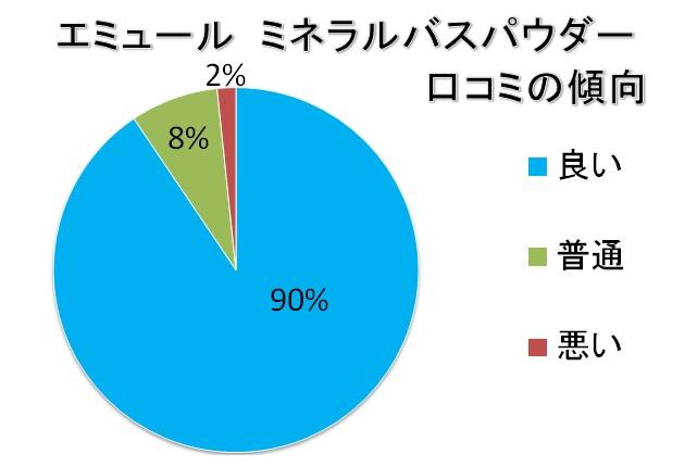 エミュール入浴剤ミネラルバスパウダー口コミの傾向「良い90%」「普通8%」「悪い2%」
