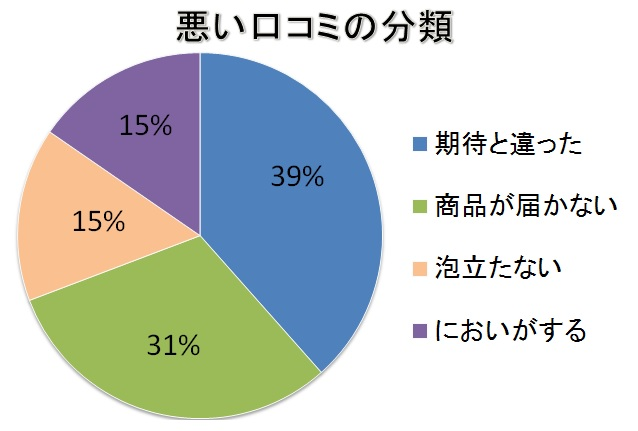 エミュール入浴剤ミネラルバスパウダー悪い口コミの分類「期待してたものとは違った39%」「商品が届かない31%」「泡立たない15%」「においがある15%」