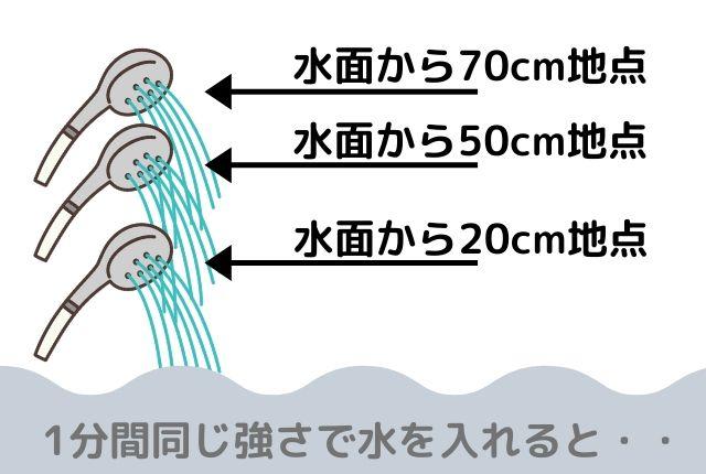 エミュール入浴剤ミネラルバスパウダー実験「シャワーから水を出す位置を変える」(20cm,50cm,70cm)