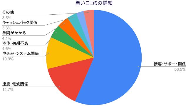 悪い口コミの詳細「接客サポート関係56.5%」「速度電波関係14.7%」「申込みシステム関係10.9%」「本体初期不良4.6%」「手間4.1%」「キャッシュバック関係3.3%」「その他3.5%」