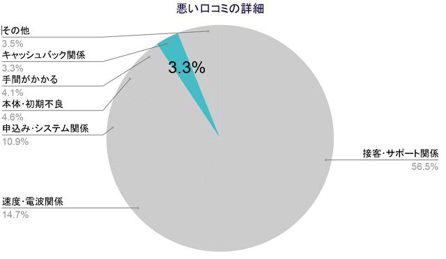 悪い口コミの詳細、キャッシュバック関係3.3%