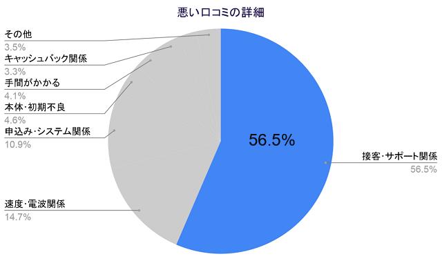 悪い口コミの詳細、接客サポート関係56.5%