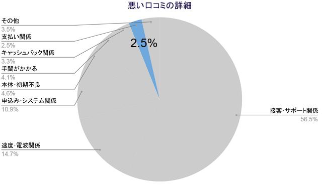 悪い口コミの詳細、支払い関係2.5%