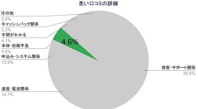 悪い口コミの詳細、本体初期不良4.6%