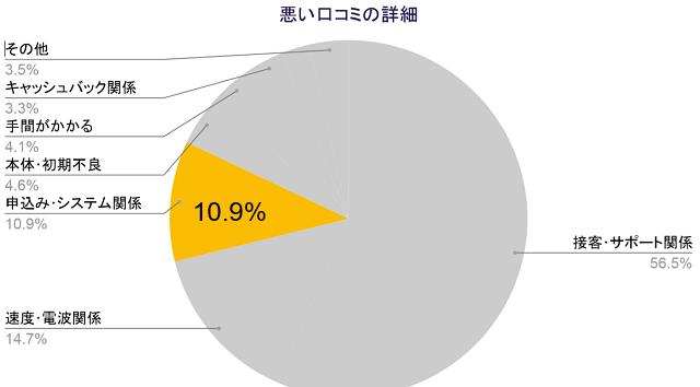 悪い口コミの詳細、申込みシステム関係10.9%