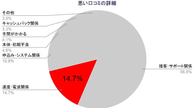 悪い口コミの詳細、速度電波関係14.7%
