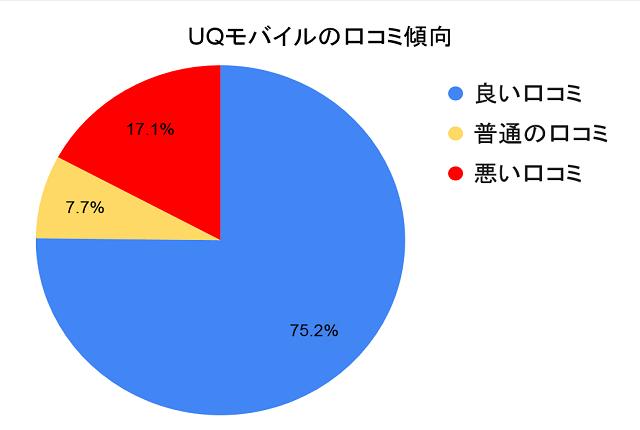 UQモバイルの口コミ傾向「良い口コミ75.2%」「普通の口コミ7.7%」「悪い口コミ17.7%」