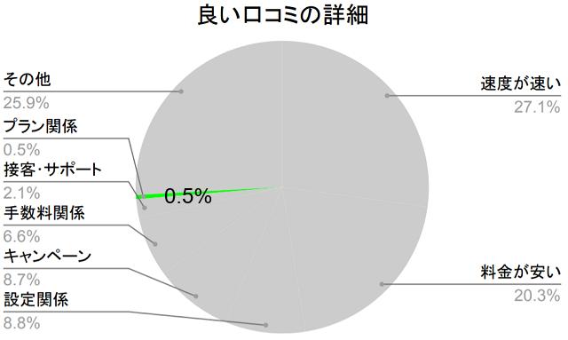 良い口コミの詳細、プラン関係0.5%