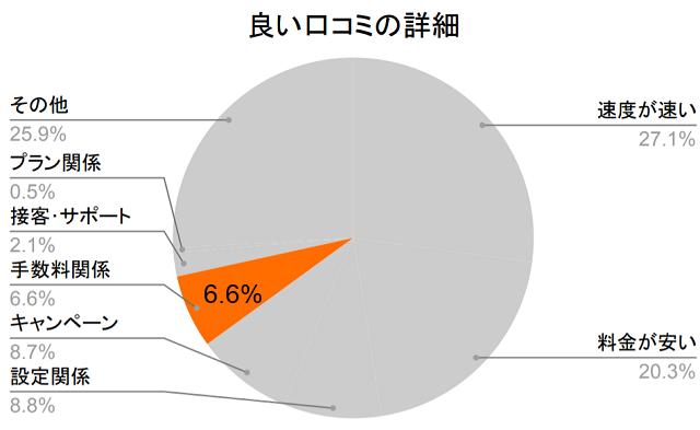 良い口コミの詳細、手数料関係6.6%