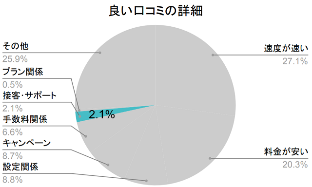 良い口コミの詳細、接客2.1%