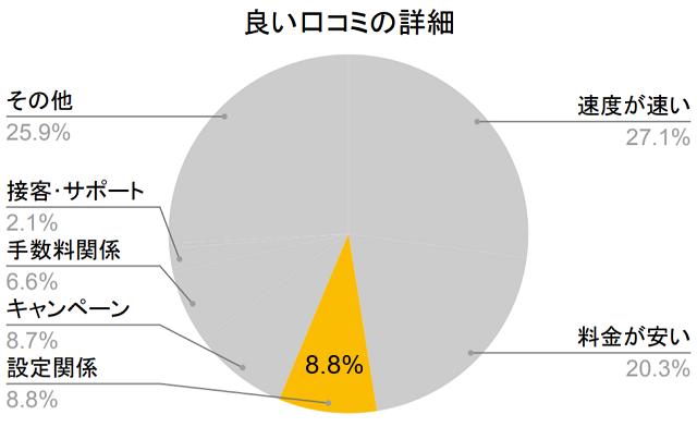 良い口コミの詳細、設定関係8.8%