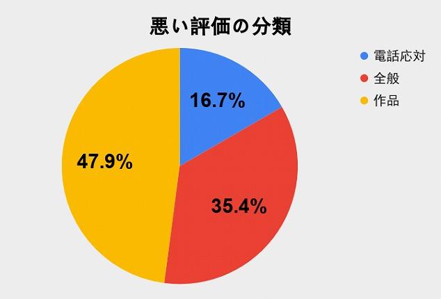 作品に対するもの47.9%,全般に関するもの35.4%,電話応対に関するもの16.7%です。
