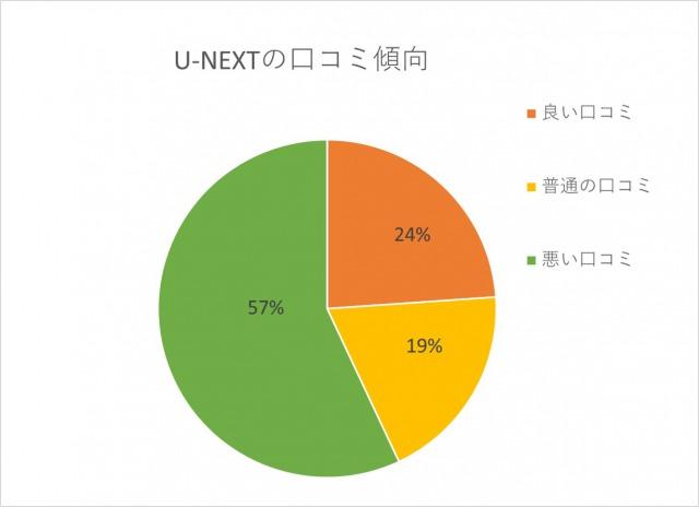 U-NEXTの口コミ傾向「良い口コミ:24%」「普通の口コミ:19%」「悪い口コミ:57%」