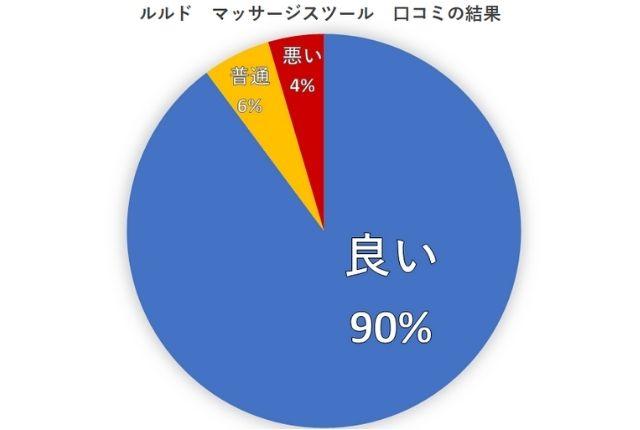 ルルドマッサージスツール口コミの傾向「良い90%」「普通6%」「悪い4%」