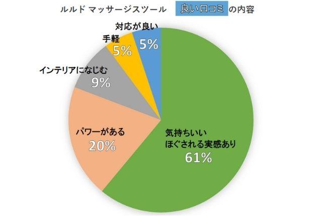 ルルドマッサージスツール良い口コミの分類「気持ちよくほぐされる実感あり61%」「パワーがある20%」「インテリアになじむ9%」「手軽5%」「対応が良い5%」