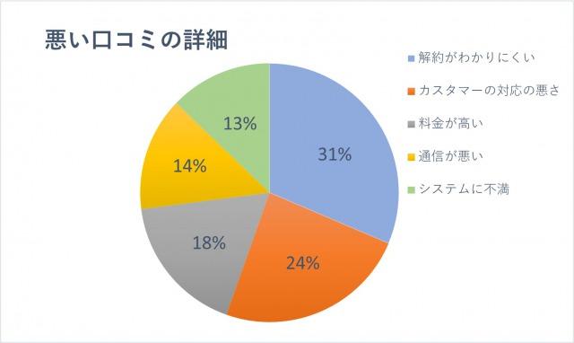 悪い口コミの詳細「解約がわかりにくい:31%」「カスタマーの対応の悪さ:24%」「料金が高い:18%」「通信が悪い:14%」「システムに不満:13%」
