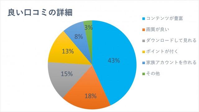 良い口コミの詳細「コンテンツが豊富:43%」「画質が良い:18%」「ダウンロードして見れる:15%」「ポイントが付く:13%」「家族アカウントを作れる:8%」「その他:3%」